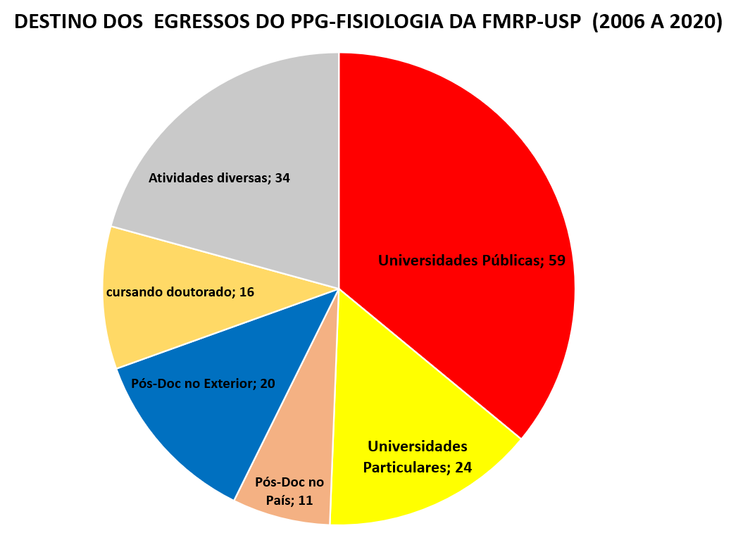You are currently viewing Destino dos alunos egressos (Mestrado e Doutorado)  do PPG FISIOLOGIA (2006 – 2020):